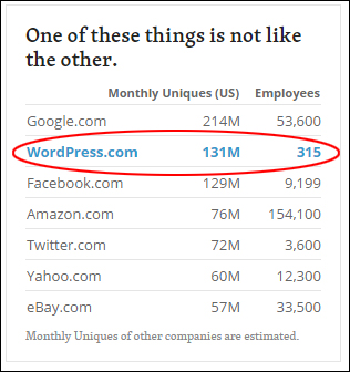 WordPress (hosted) unique visits