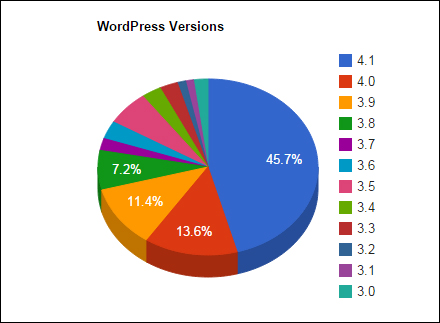 WordPress versions currently in use