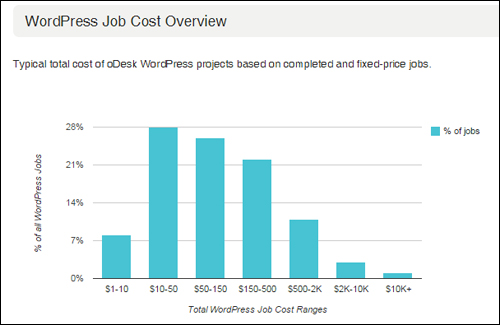 WP Job Cost Overview - ODesk